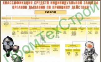 ПЛ 13 классификация средств индивидуальной защиты